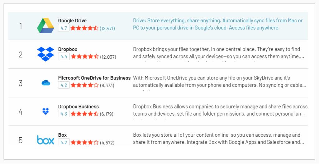 Best Cloud Storage Providers reviews on G2
